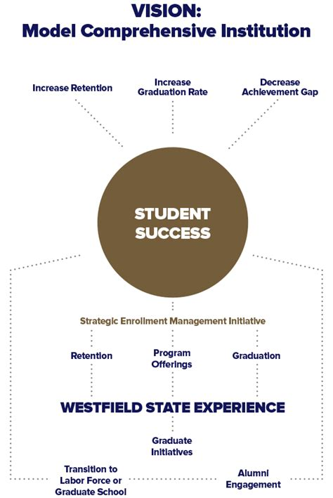 Mba Westfield State by President S 100 Days Report Westfield State