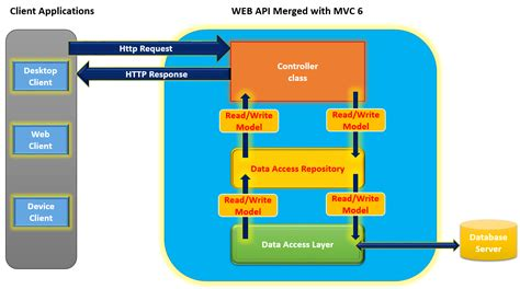 asp net asp net web application architecture diagram www