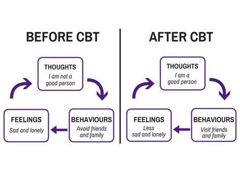 best cbt about cognitive behavioural therapy best of both worlds