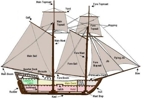 boat layout names ship components i know this doesn t go here but it will
