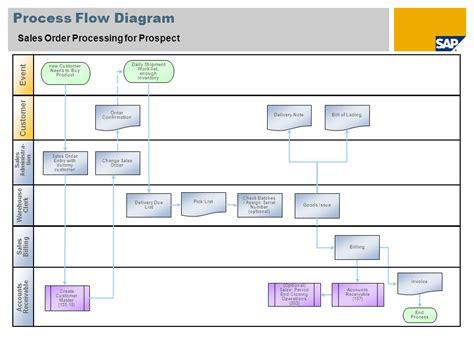 sales order processing system diagram scenario overview 1 purpose and benefits purpose