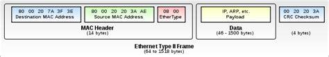 frame layout nedir ethernet frame wikipedia