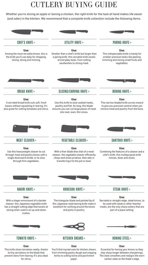 different types of kitchen knives and their uses knife cutlery use guide how to use kitchen knives http
