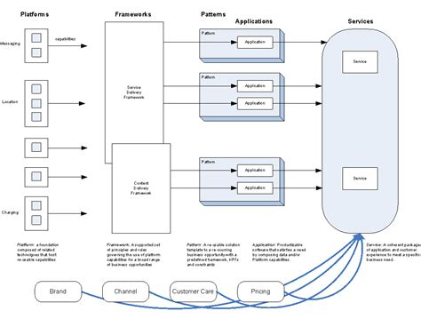 service indiana file service delivery framework in context png
