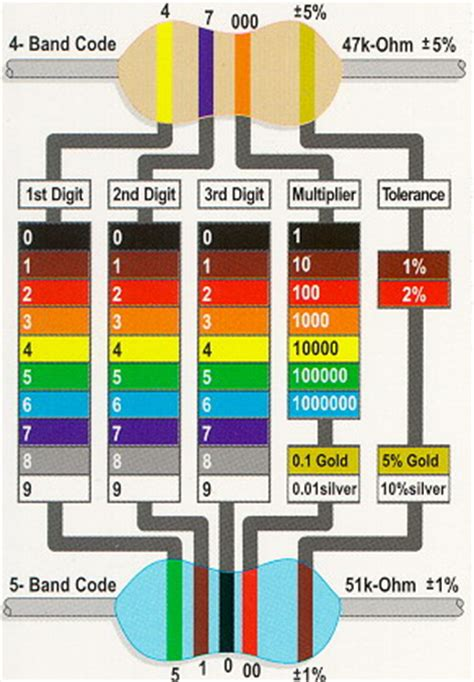 resistor color code quiz with answers resistor color codes quiz 28 images you searched for resistor color code test coloring pages