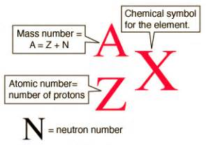 Number Of Protons In Tantalum Credit 17b Chemistry Libretexts