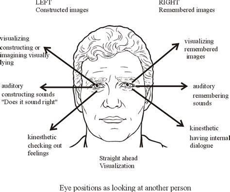 eye pattern meaning eye accessing cues