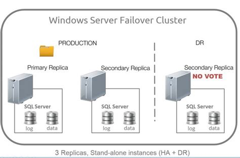 sql server cluster architecture diagram disaster recovery alwayson