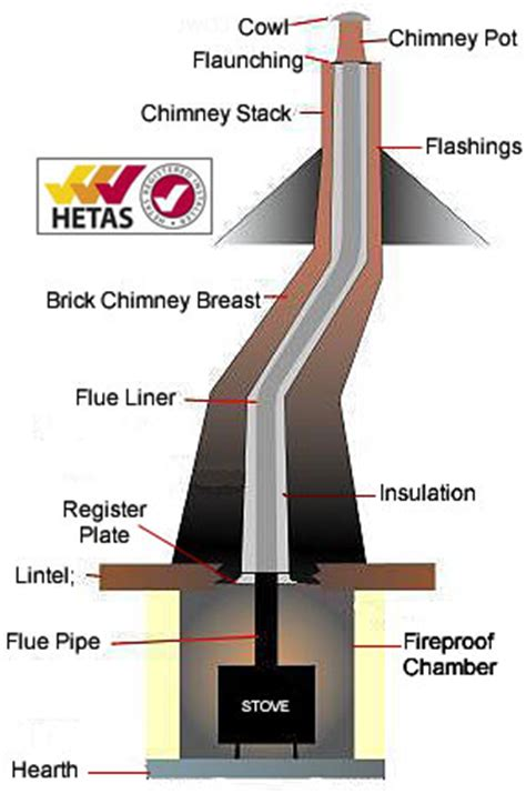 Chimney Flue Regulations Uk - aspinall s fuel multi fuel stoves