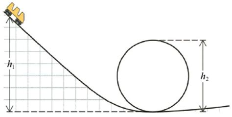 roller coaster diagram physics find the minimum initial height h1 ofthe roller co