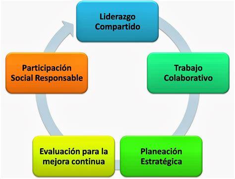 imagenes gestion educativa estrategica edutitatic78 enero 2014