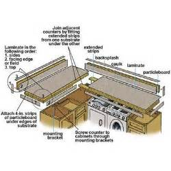 Inexpensive Houses To Build Overview How To Laminate A Countertop This Old House