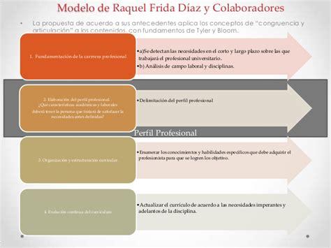 Modelo Curricular Margarita Pansza Dise 241 O Curricular