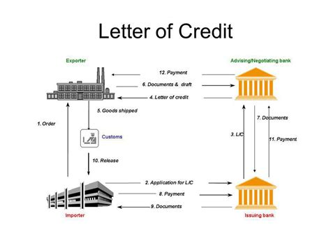 Commercial Letter Of Credit 83 letter of credit procedure part v term