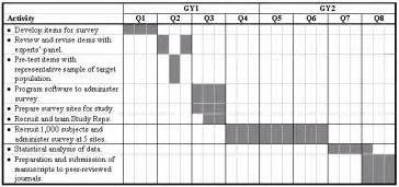 Schedule Template For Qualitative Research by Grant Proposals Or Give Me The Money The Writing