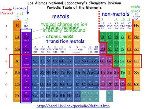 los alamos periodic table los alamos periodic table tablica mendelejewa jeszcze