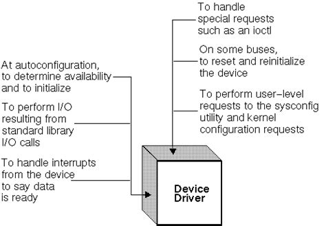 tutorial write linux driver tutorial on writing device driver file myfree