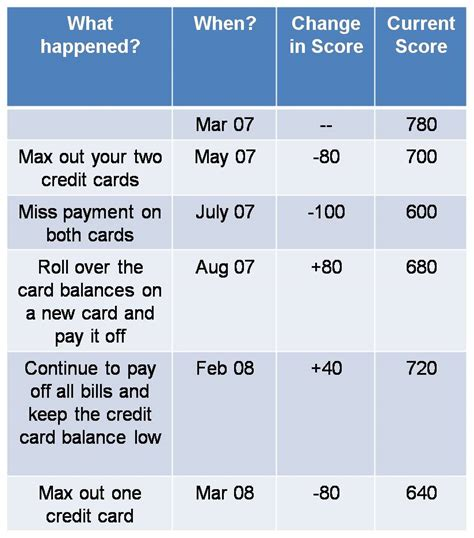 buying a house credit score how much credit score needed to buy a house 28 images how much does a late payment
