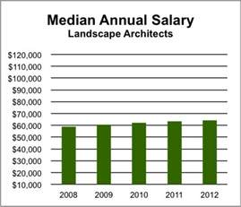 Landscape Architect Salary San Francisco Simple Front Yard Landscape Designs Landscaping Designer