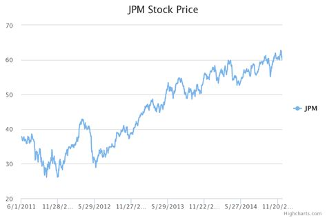 cool stock price jpm stock quote quotes of the day