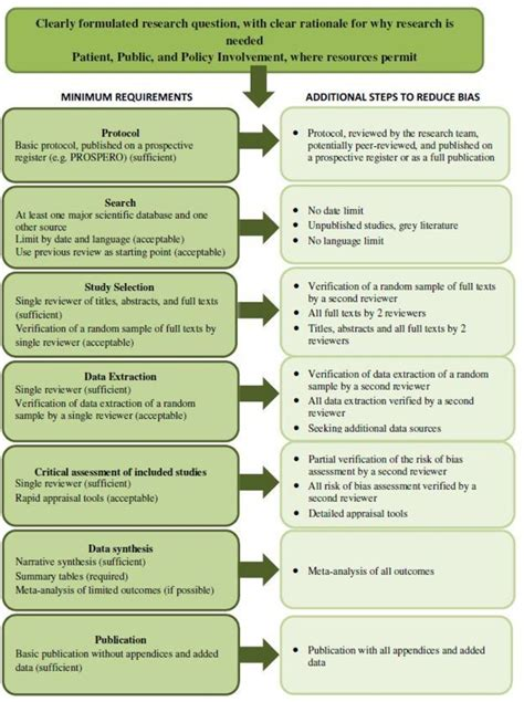redefining rapid reviews  flexible framework  restricted systematic reviews bmj evidence