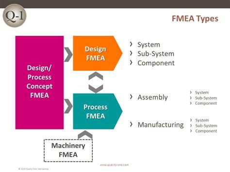 design fmea process fmea concept fmea fmeca types fmea training failure mode and effects analysis training