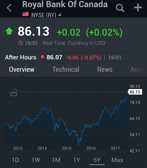 royal bank of canada nyse royal bank of canada why i would still choose this stock