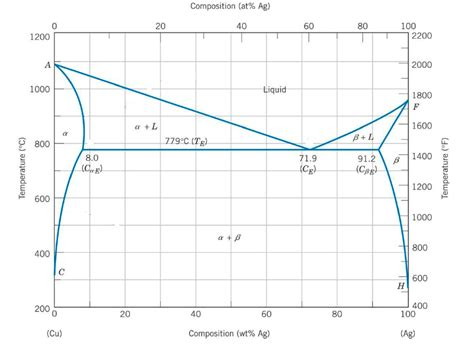 silver copper phase diagram below is the phase diagram for the cu ag system a