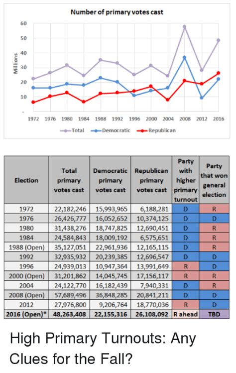 high primary turnouts any clues for the fall larry j number of primary votes cast 60 50 40 30 20 10 1972 1976