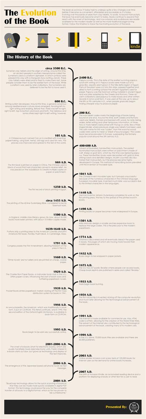 libro timeline a evolu 231 227 o do livro bibliotec 225 rios sem fronteiras