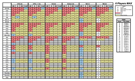texas holdem preflop odds chart poker odds chart pre flop reading opponent hand preflop  kk