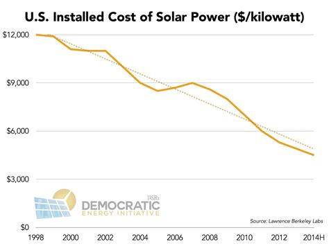 average cost of solar system in california the three solar charts of 2014 cleantechnica