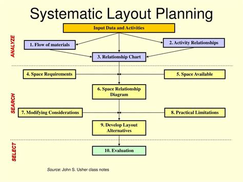 systematic layout planning definition ppt traditional approaches to facility layout powerpoint