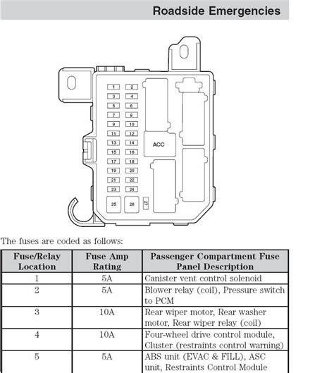 2002 ford escape fuse box diagram 2002 ford escape fuse box fuse box and wiring diagram