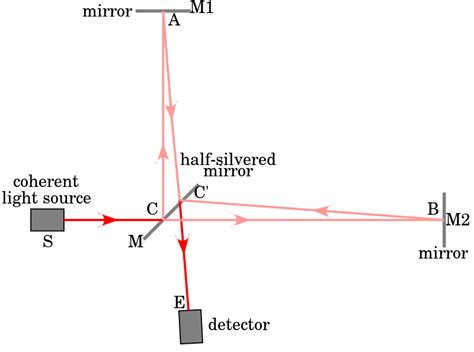interference pattern types waves michelson morley experiment why is there an