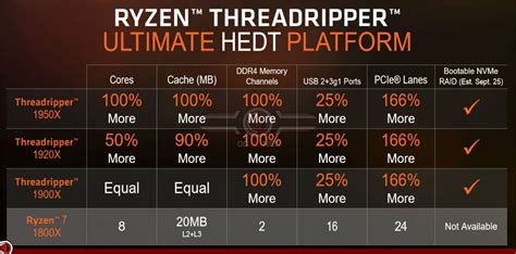 Amd Ryzen Threadripper 1900x 3 8ghz amd releases their ryzen threadripper 1900x cpu oc3d news
