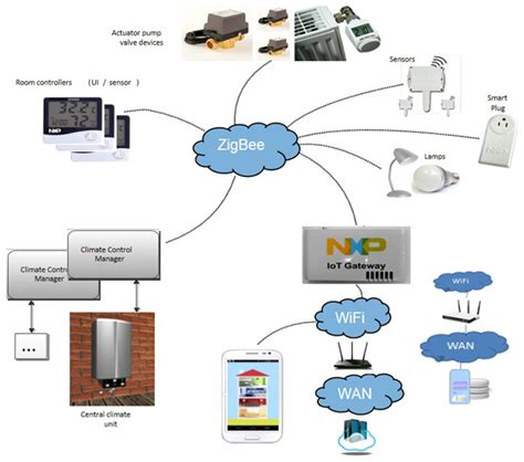 secure commissioning for zigbee home automation using nfc