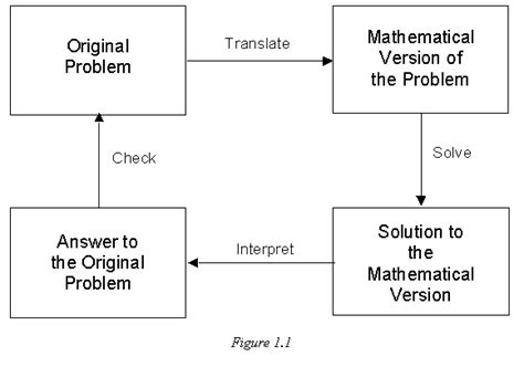 4 steps to solving your problem the only troubleshooting resource you will need books problem solving process