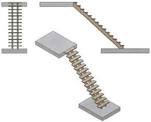 Nice Fabriquer Un Sapin En Bois #5: Fabriquer-son-escalier.png