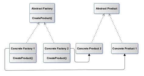 abstract pattern java how to implement abstract factory design pattern in java