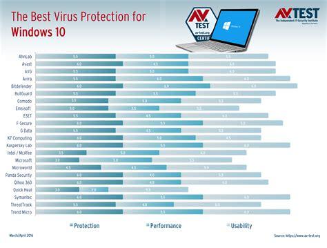 best antivirus for windows new tests reveal the best antivirus for windows 10 home