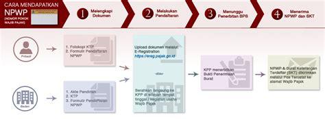 syarat membuat npwp untuk pribadi cara daftar npwp online onlinepajak