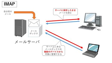 which is better imap or pop pop と imap の違い 筑波大学 a c c c 全学計算機システム zengaku computer