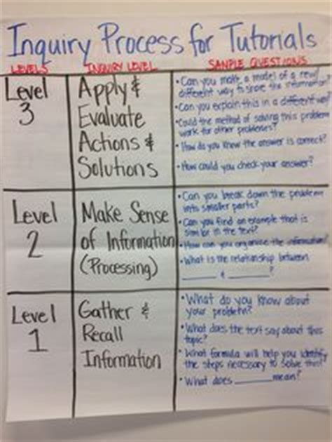 math tutorial questions for avid wicor strategies no quot o quot avid strategies related