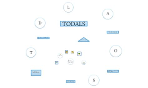 what does map stand for todals 6 key map components by jon yancy on prezi