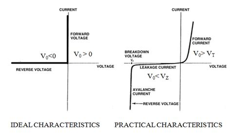 diode voltage current characteristics what is a diode tutorial on different types of diodes diode applications