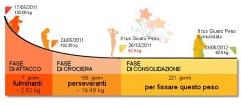 dukan crociera alimenti dieta dukan la dieta delle polemiche
