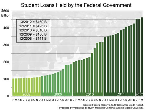 federal government loans for housing student loans held by the federal government mercatus center