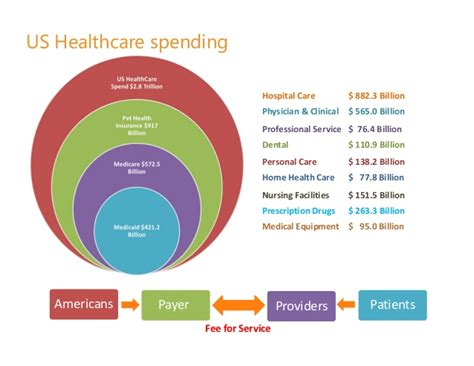 Search For In The Us The Us Healthcare System By Madhav Sitaraman