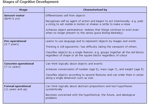 Cognitive Development Theory Educational Psychology 1 Cognitive Development The